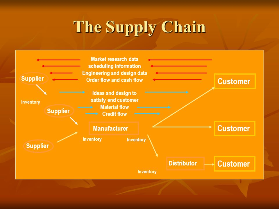 The Supply Chain Supplier Inventory Distributor Inventory Manufacturer Customer Market research data scheduling information Engineering and design dat