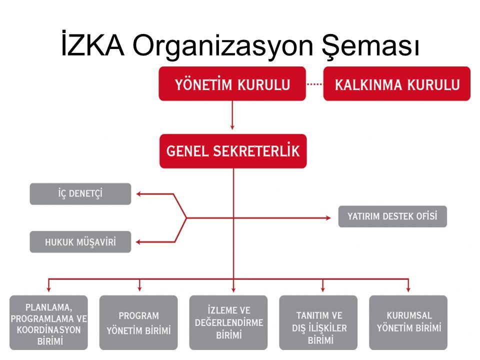İZKA Organizasyon Şeması