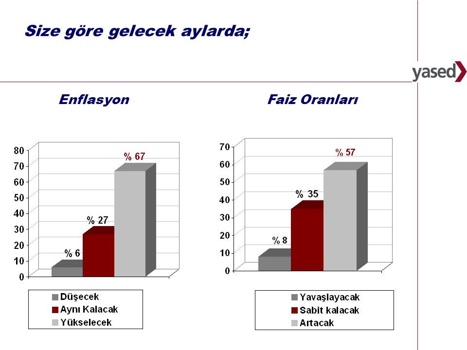 6 Size göre gelecek aylarda; Döviz Kuru Türkiye'de Cari Açık