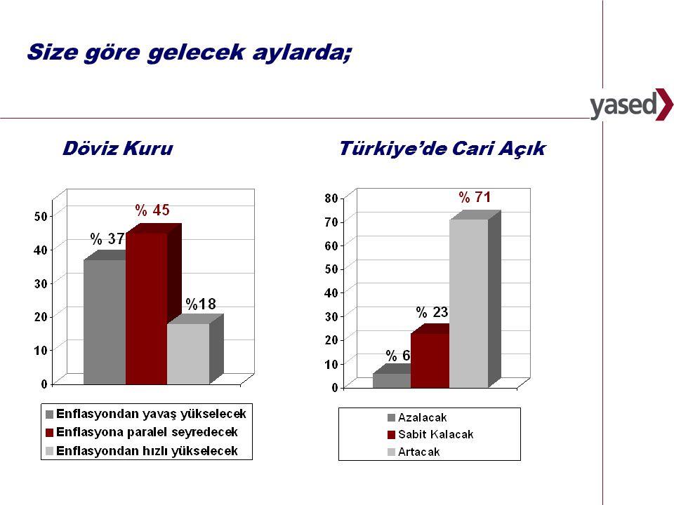 27 Faiz Oranları (Yıl sonu itibariyle) 2009 %18,5 Ekonomik göstergeler 2008 %20,2