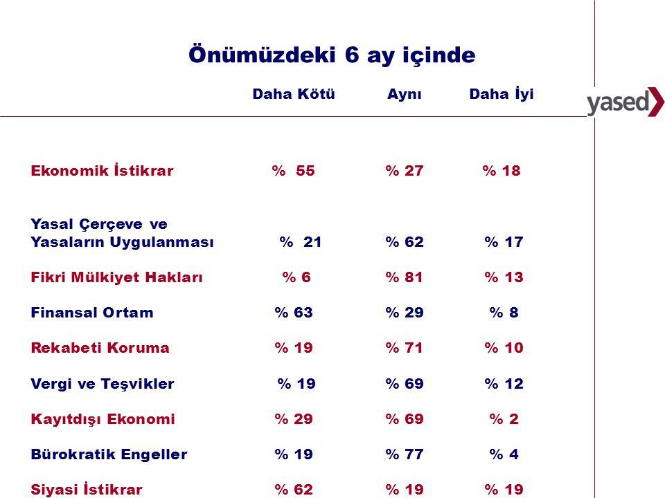 19 Türkiye'de Uluslararası Doğrudan Yatırımlar için ekonomik ortam