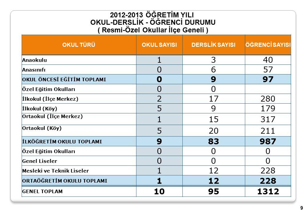 2012-2013 ÖĞRETİM YILI OKUL-DERSLİK - ÖĞRENCİ DURUMU ( Resmi-Özel Okullar İlçe Geneli ) OKUL TÜRÜOKUL SAYISI DERSLİK SAYISIÖĞRENCİ SAYISI Anaokulu 1340 Anasınıfı 0657 OKUL ÖNCESİ EĞİTİM TOPLAMI 0997 Özel Eğitim Okulları 00 İlkokul (İlçe Merkez) 217280 İlkokul (Köy) 59179 Ortaokul (İlçe Merkez) 115317 Ortaokul (Köy) 520211 İLKÖĞRETİM OKULU TOPLAMI 983987 Özel Eğitim Okulları 000 Genel Liseler 000 Mesleki ve Teknik Liseler 112228 ORTAÖĞRETİM OKULU TOPLAMI 112228 GENEL TOPLAM 10951312 9