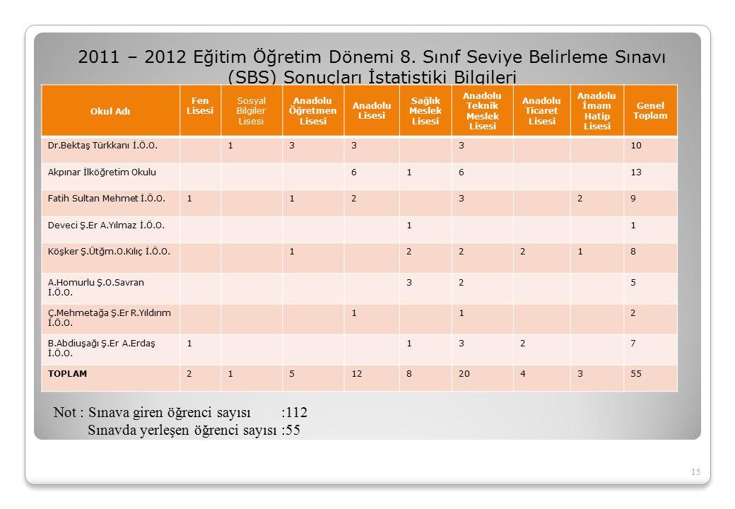 2011 – 2012 Eğitim Öğretim Dönemi 8. Sınıf Seviye Belirleme Sınavı (SBS) Sonuçları İstatistiki Bilgileri 15 Okul Adı Fen Lisesi Sosyal Bilgiler Lisesi