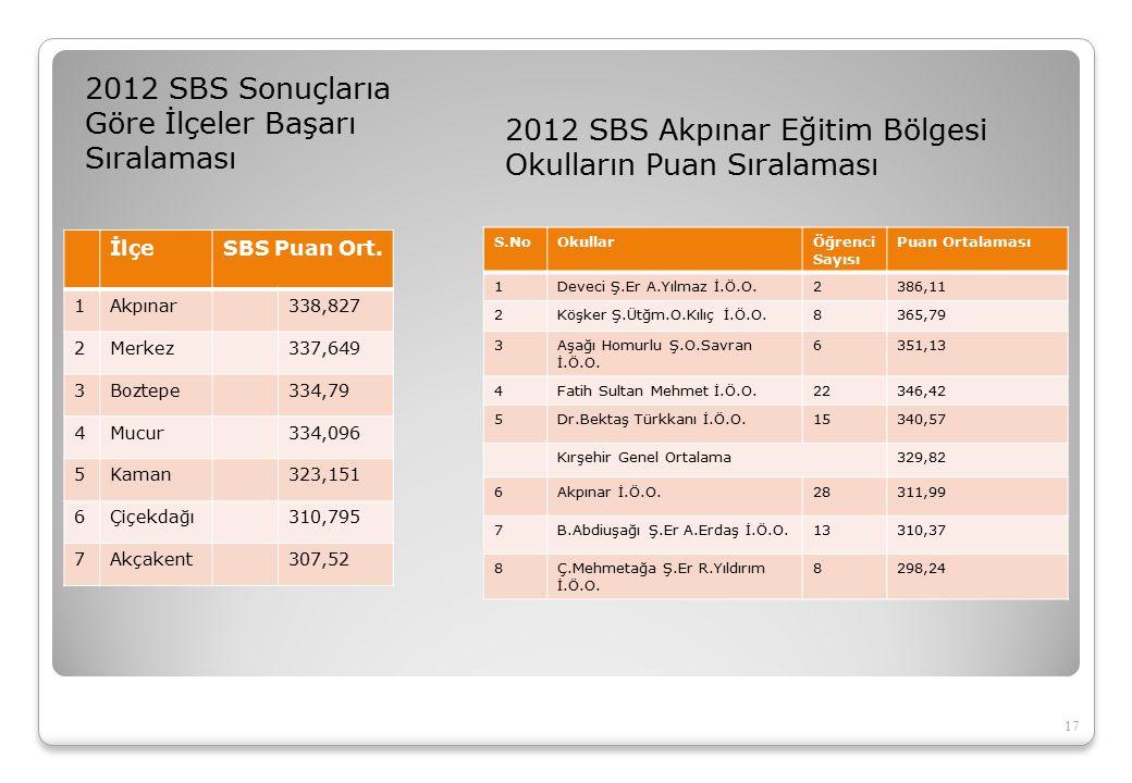 2012 SBS Sonuçlarıa Göre İlçeler Başarı Sıralaması 17 2012 SBS Akpınar Eğitim Bölgesi Okulların Puan Sıralaması İlçeSBS Puan Ort.
