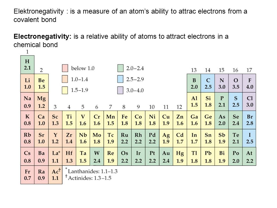 Elektronegativity : is a measure of an atom's ability to attrac electrons from a covalent bond Electronegativity: is a relative ability of atoms to at