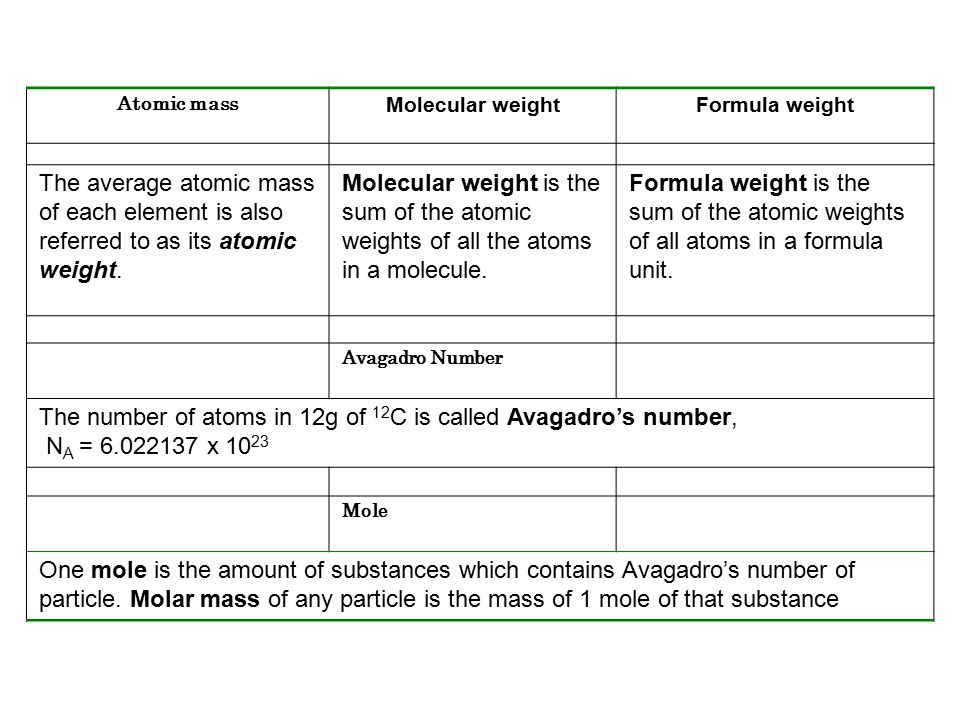 Atomic mass Molecular weightFormula weight The average atomic mass of each element is also referred to as its atomic weight. Molecular weight is the s