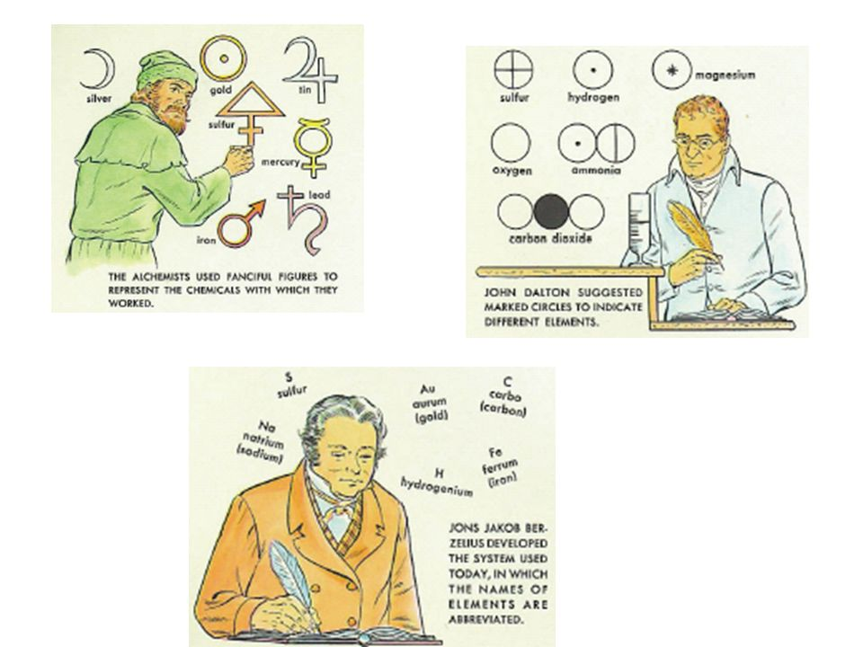 1828 Berzelius introduce letters to symbolize elements.