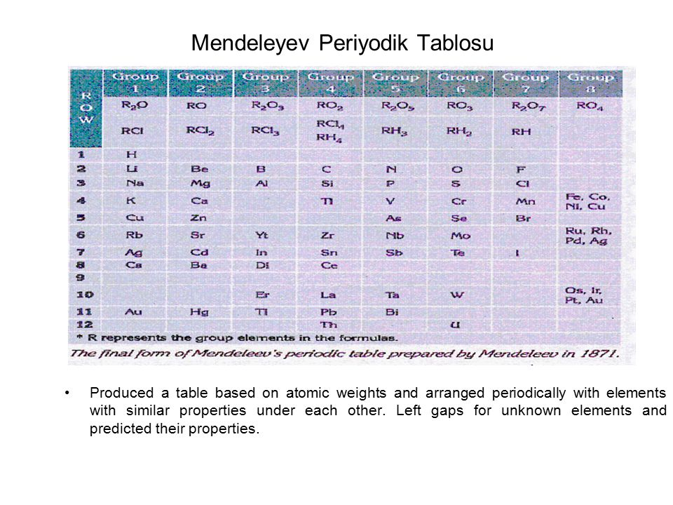 Mendeleyev Periyodik Tablosu Produced a table based on atomic weights and arranged periodically with elements with similar properties under each other