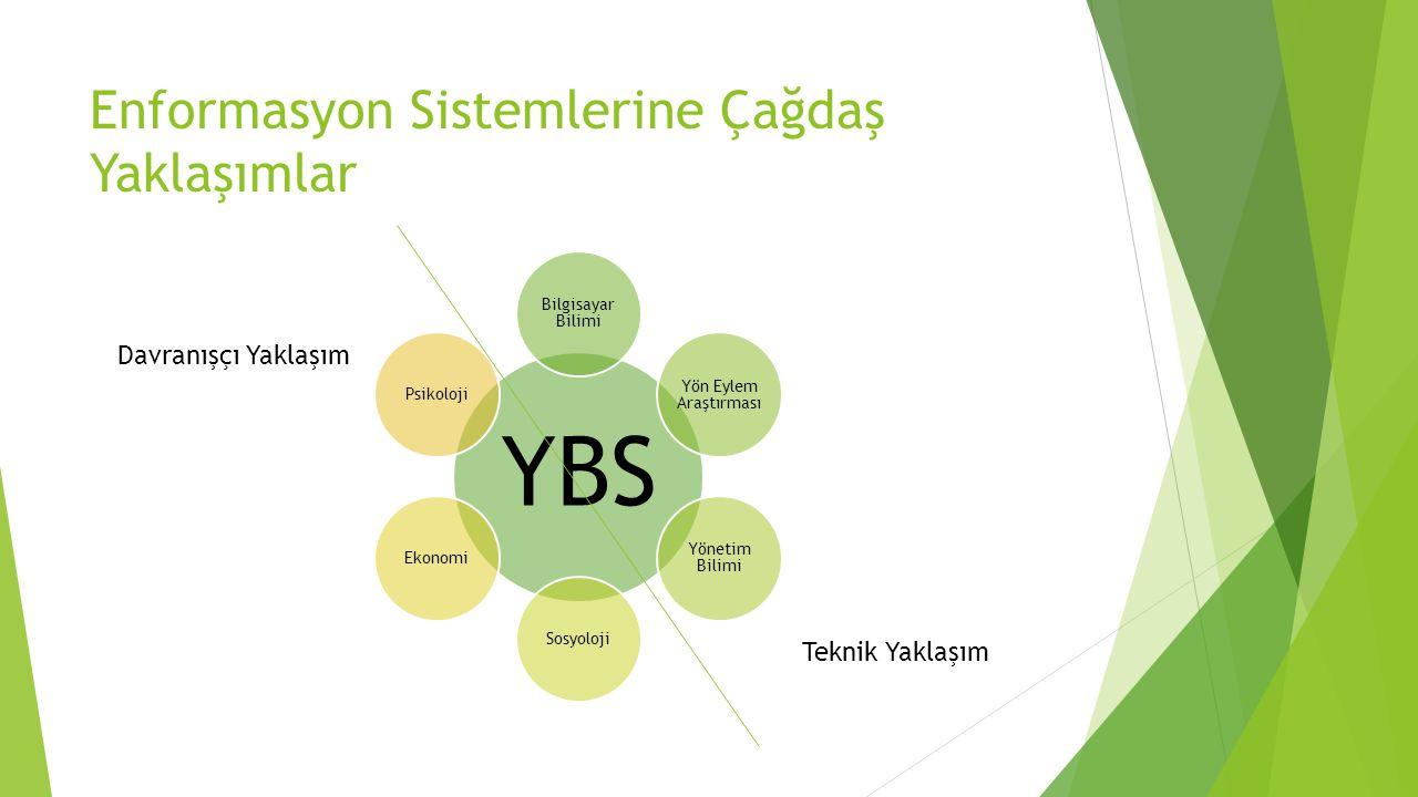 Enformasyon Sistemlerine Çağdaş Yaklaşımlar YBS Bilgisayar Bilimi Yön Eylem Araştırması Yönetim Bilimi SosyolojiEkonomiPsikoloji Davranışçı Yaklaşım Teknik Yaklaşım