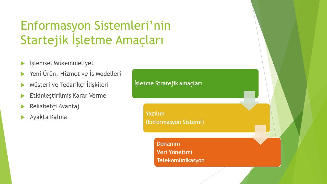 Enformasyon Sistemleri'nin Startejik İşletme Amaçları  İşlemsel Mükemmeliyet  Yeni Ürün, Hizmet ve İş Modelleri  Müşteri ve Tedarikçi İlişkileri  Etkinleştirilmiş Karar Verme  Rekabetçi Avantaj  Ayakta Kalma İşletme Stratejik amaçları Yazılım (Enformasyon Sistemi) Donanım Veri Yönetimi Telekomünikasyon