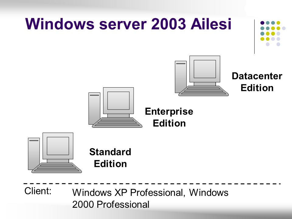 Client: Standard Edition Enterprise Edition Datacenter Edition Windows XP Professional, Windows 2000 Professional Windows server 2003 Ailesi