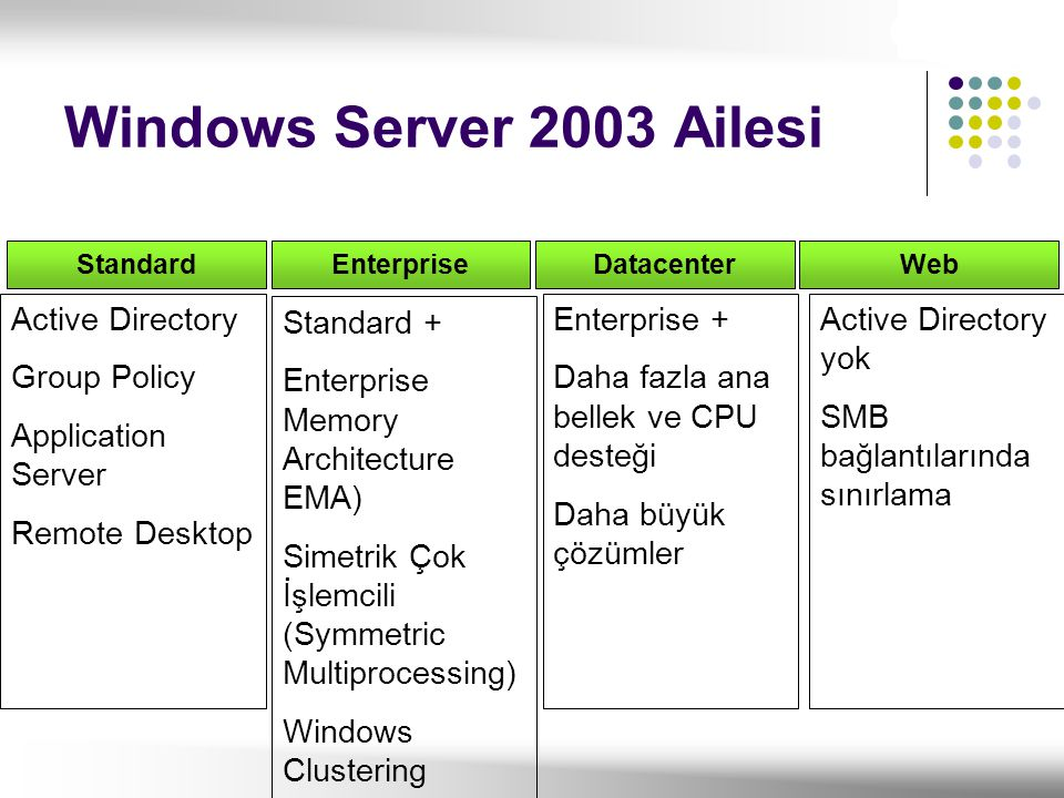 Standard Active Directory Group Policy Application Server Remote Desktop Enterprise Standard + Enterprise Memory Architecture EMA) Simetrik Çok İşlemc
