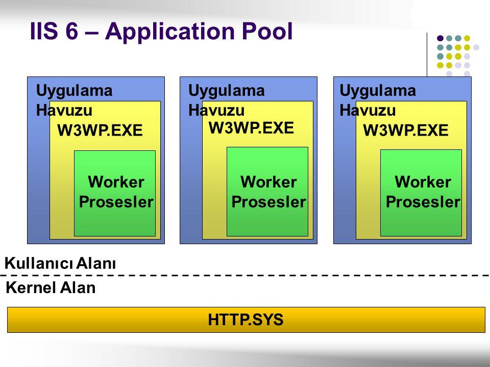 Uygulama Havuzu W3WP.EXE Worker Prosesler Kullanıcı Alanı Kernel Alan HTTP.SYS Worker Prosesler IIS 6 – Application Pool