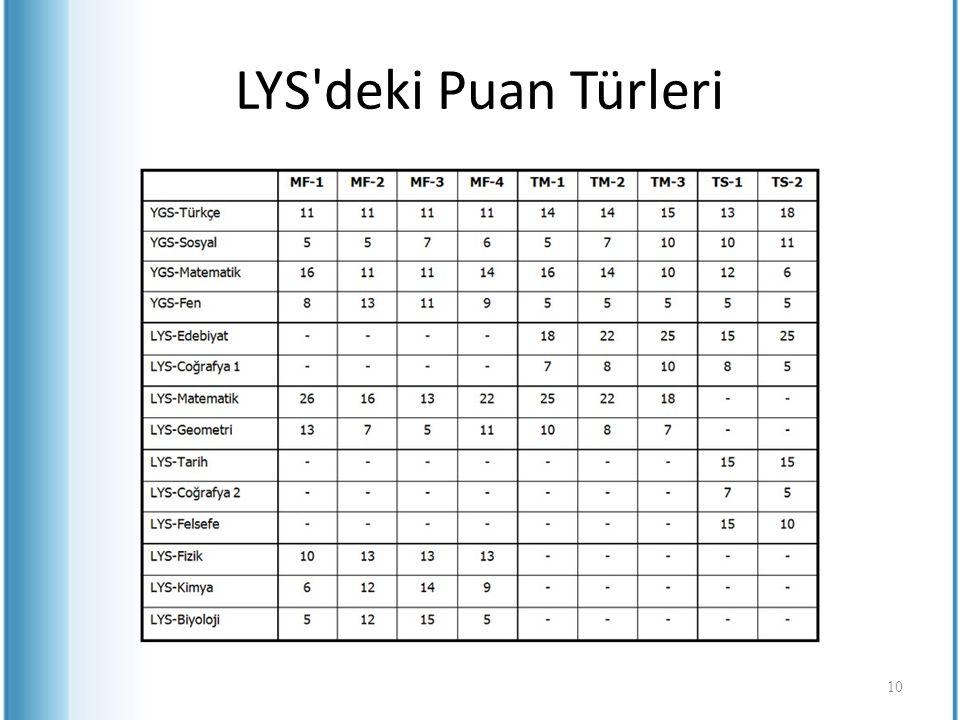 LYS'deki Puan Türleri 10