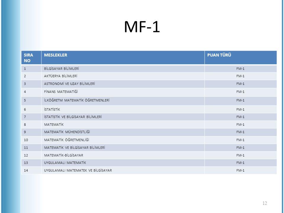 MF-1 SIRA NO MESLEKLERPUAN TÜRÜ 1BİLGİSAYAR BİLİMLERİFM-1 2AKTÜERYA BİLİMLERİFM-1 3ASTRONOMİ VE UZAY BİLİMLERİFM-1 4FİNANS MATEMATİĞİFM-1 5İLKÖĞRETM M