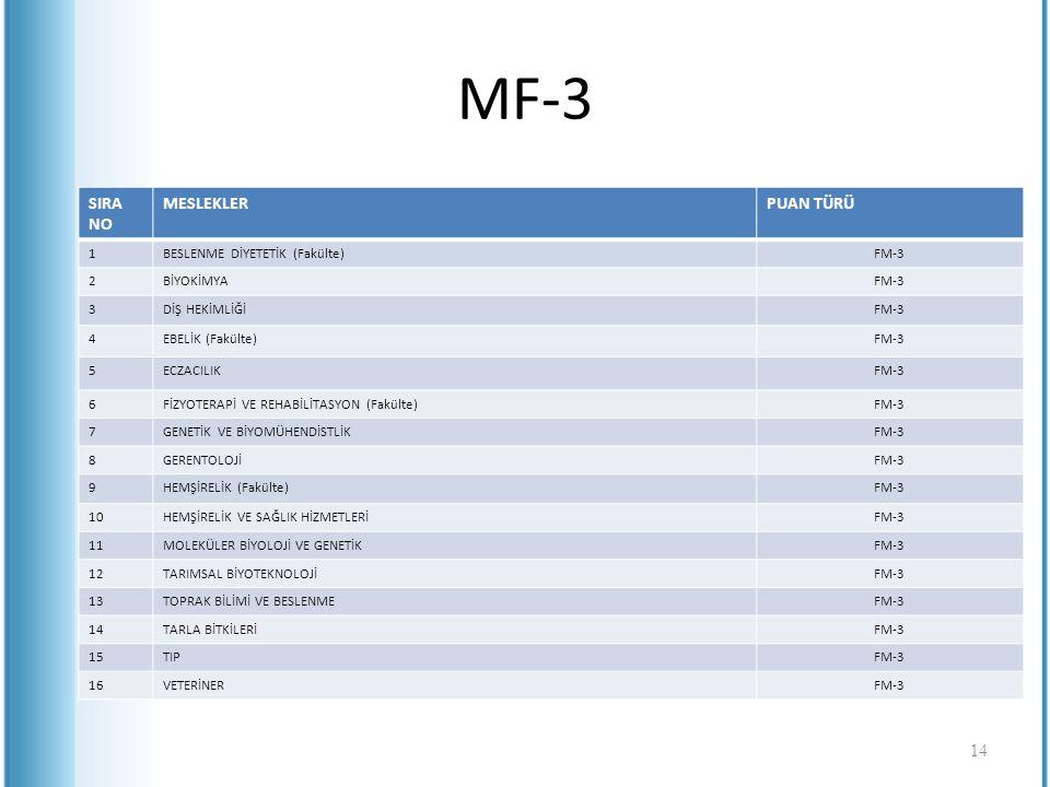 MF-3 SIRA NO MESLEKLERPUAN TÜRÜ 1BESLENME DİYETETİK (Fakülte)FM-3 2BİYOKİMYAFM-3 3DİŞ HEKİMLİĞİFM-3 4EBELİK (Fakülte)FM-3 5ECZACILIKFM-3 6FİZYOTERAPİ
