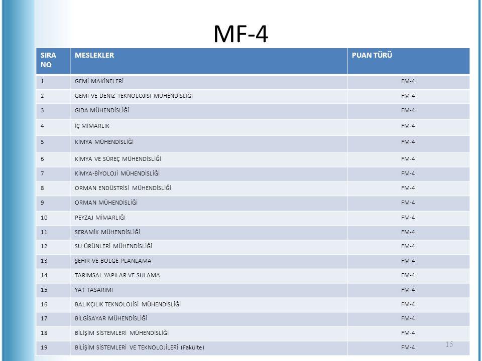 MF-4 SIRA NO MESLEKLERPUAN TÜRÜ 1GEMİ MAKİNELERİFM-4 2GEMİ VE DENİZ TEKNOLOJİSİ MÜHENDİSLİĞİFM-4 3GIDA MÜHENDİSLİĞİFM-4 4İÇ MİMARLIKFM-4 5KİMYA MÜHEND