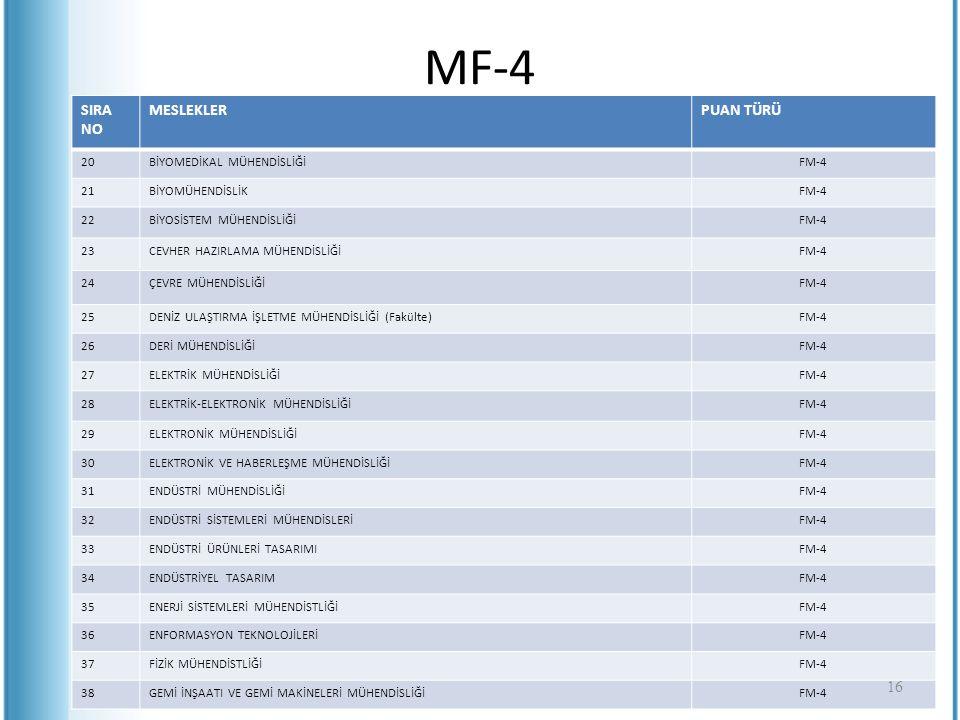 MF-4 SIRA NO MESLEKLERPUAN TÜRÜ 20BİYOMEDİKAL MÜHENDİSLİĞİFM-4 21BİYOMÜHENDİSLİKFM-4 22BİYOSİSTEM MÜHENDİSLİĞİFM-4 23CEVHER HAZIRLAMA MÜHENDİSLİĞİFM-4