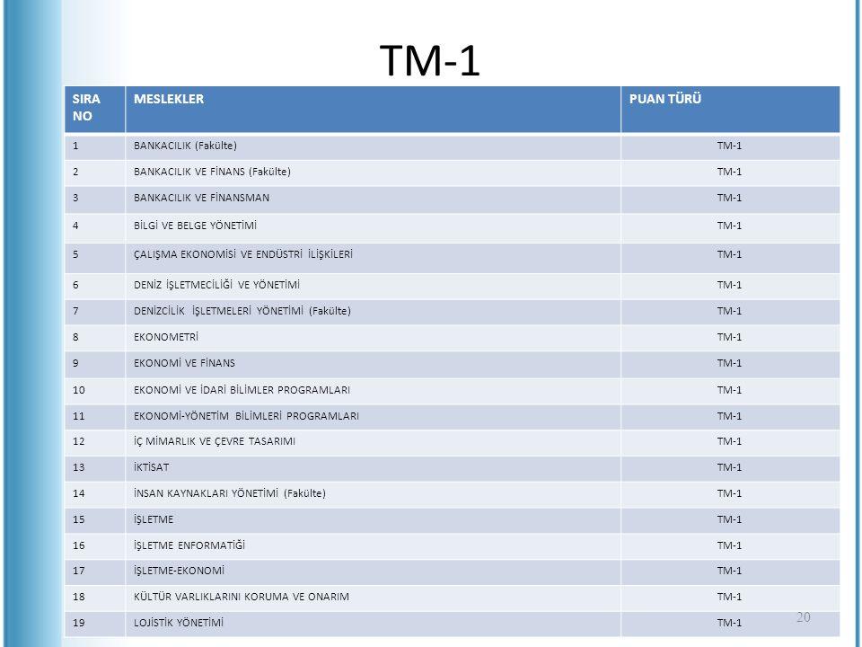 TM-1 SIRA NO MESLEKLERPUAN TÜRÜ 1BANKACILIK (Fakülte)TM-1 2BANKACILIK VE FİNANS (Fakülte)TM-1 3BANKACILIK VE FİNANSMANTM-1 4BİLGİ VE BELGE YÖNETİMİTM-