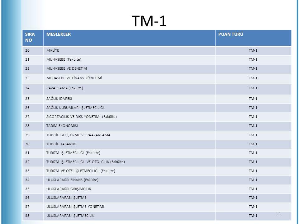 TM-1 SIRA NO MESLEKLERPUAN TÜRÜ 20MALİYETM-1 21MUHASEBE (Fakülte)TM-1 22MUHASEBE VE DENETİMTM-1 23MUHASEBE VE FİNANS YÖNETİMİTM-1 24PAZARLAMA (Fakülte