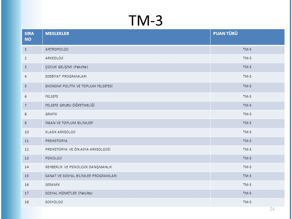 TM-3 SIRA NO MESLEKLERPUAN TÜRÜ 1ANTROPOLOJİTM-3 2ARKEOLOJİTM-3 3ÇOCUK GELİŞİMİ (Fakülte)TM-3 4EDEBİYAT PROGRAMLARITM-3 5EKONOMİ POLİTİK VE TOPLUM FEL