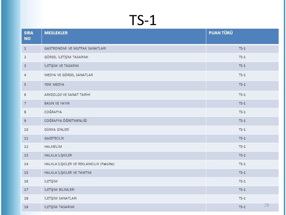 TS-1 SIRA NO MESLEKLERPUAN TÜRÜ 1GASTRONOMİ VE MUTFAK SANATLARITS-1 2GÖRSEL İLETİŞİM TASARIMITS-1 3İLETİŞİM VE TASARIMTS-1 4MEDYA VE GÖRSEL SANATLARTS