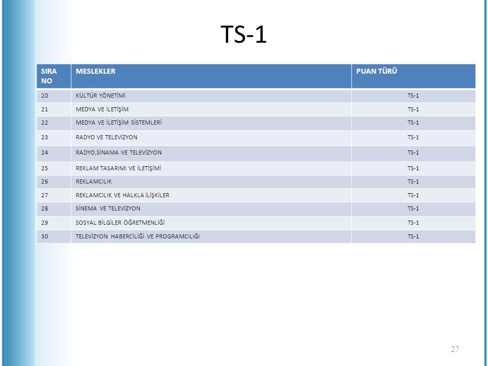 TS-1 SIRA NO MESLEKLERPUAN TÜRÜ 20KÜLTÜR YÖNETİMİTS-1 21MEDYA VE İLETİŞİMTS-1 22MEDYA VE İLETİŞİM SİSTEMLERİTS-1 23RADYO VE TELEVİZYONTS-1 24RADYO,SİN