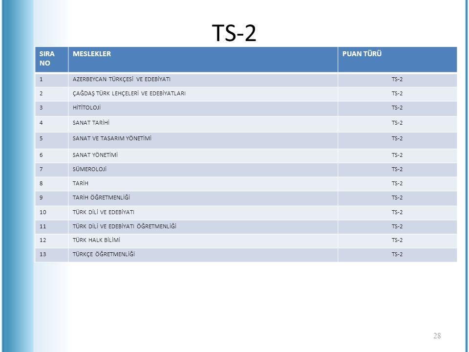 TS-2 SIRA NO MESLEKLERPUAN TÜRÜ 1AZERBEYCAN TÜRKÇESİ VE EDEBİYATITS-2 2ÇAĞDAŞ TÜRK LEHÇELERİ VE EDEBİYATLARITS-2 3HİTİTOLOJİTS-2 4SANAT TARİHİTS-2 5SA