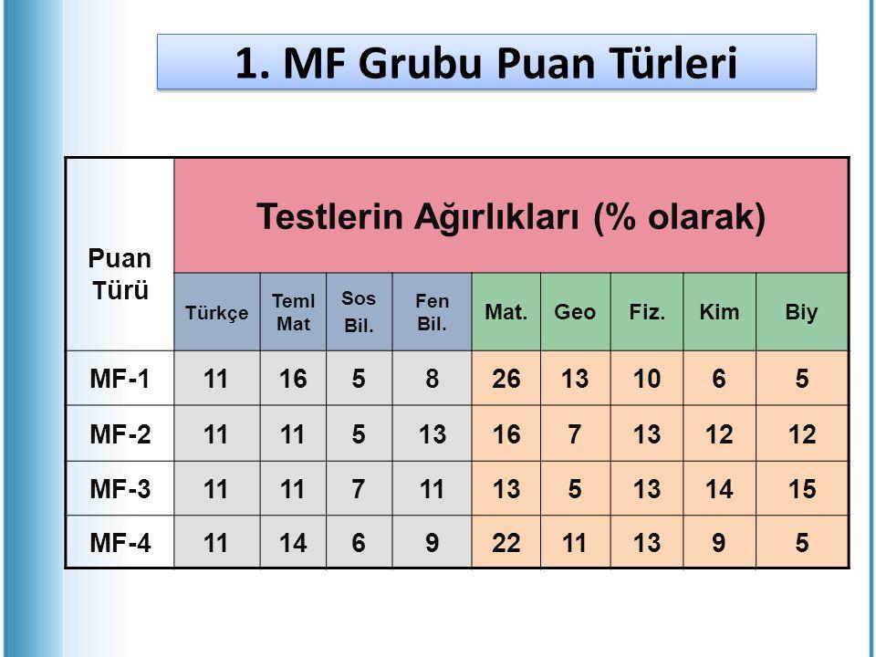 1. MF Grubu Puan Türleri Puan T ürü Testlerin Ağırlıkları (% olarak) Türkçe Teml Mat Sos Bil. Fen Bil. Mat.GeoFiz.KimBiy MF-111165826131065 MF-211 513