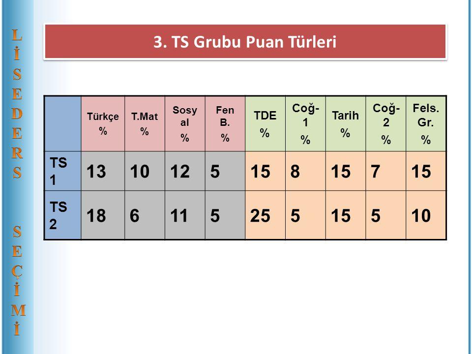 3. TS Grubu Puan Türleri Türkçe % T.Mat % Sosy al % Fen B. % TDE % Coğ- 1 % Tarih % Coğ- 2 % Fels. Gr. % TS 1 1310125158 7 TS 2 18611525515510