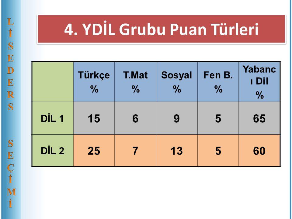 4. YDİL Grubu Puan Türleri Türkçe % T.Mat % Sosyal % Fen B. % Yabanc ı Dil % DİL 1 1569565 DİL 2 25713560