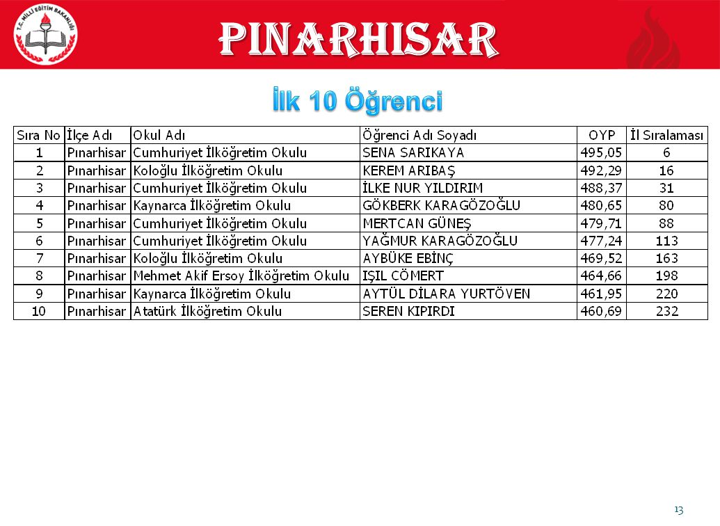 13 pinarhisar