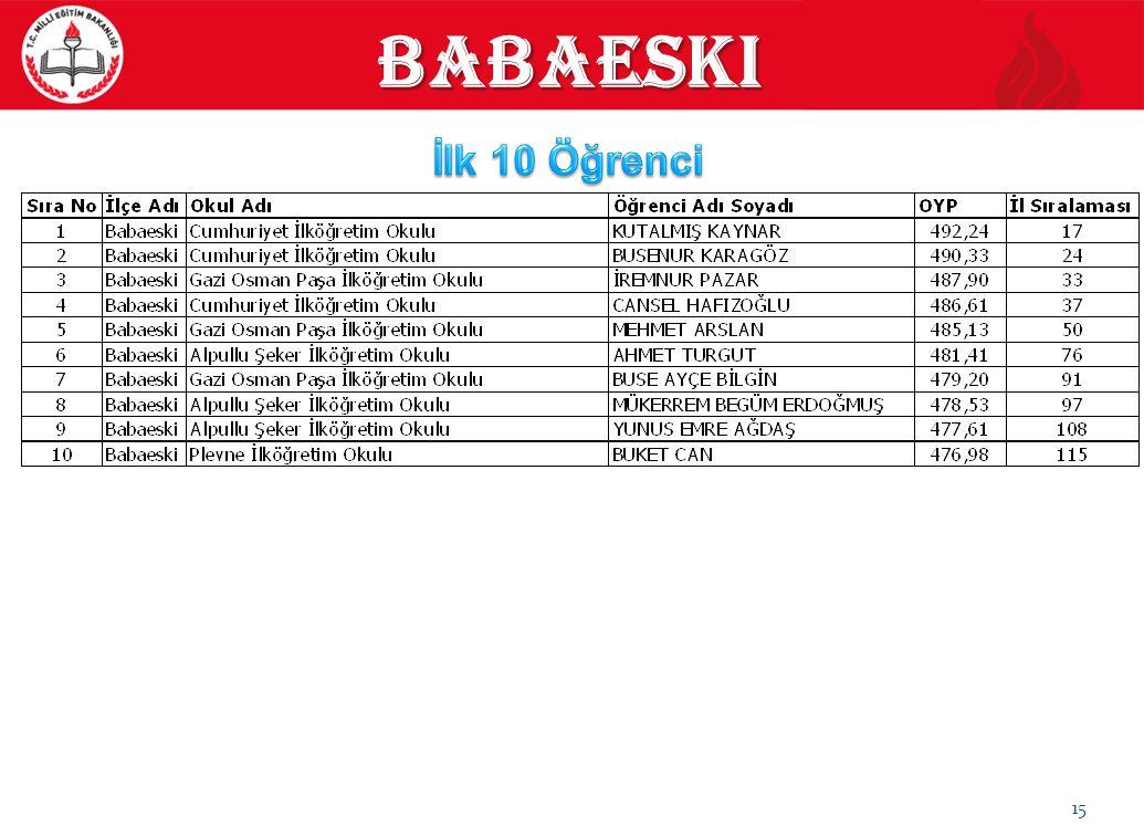 15 babaeski