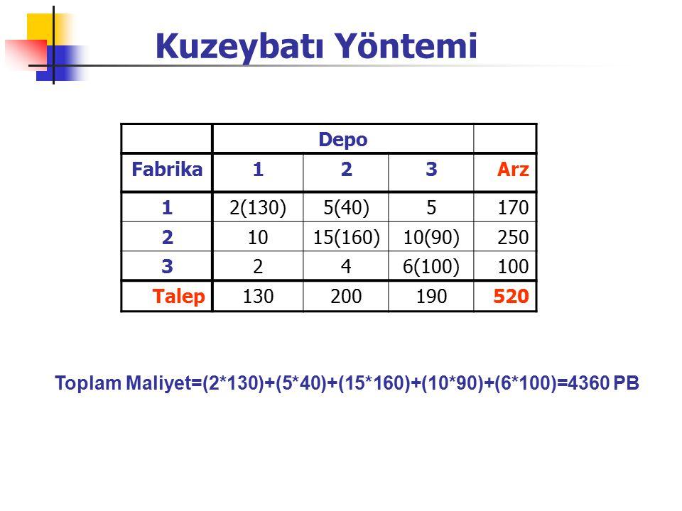 Kuzeybatı Yöntemi Depo Fabrika123Arz 12(130)5(40)5170 21015(160)10(90)250 3246(100)100 Talep130200190520 Toplam Maliyet=(2*130)+(5*40)+(15*160)+(10*90