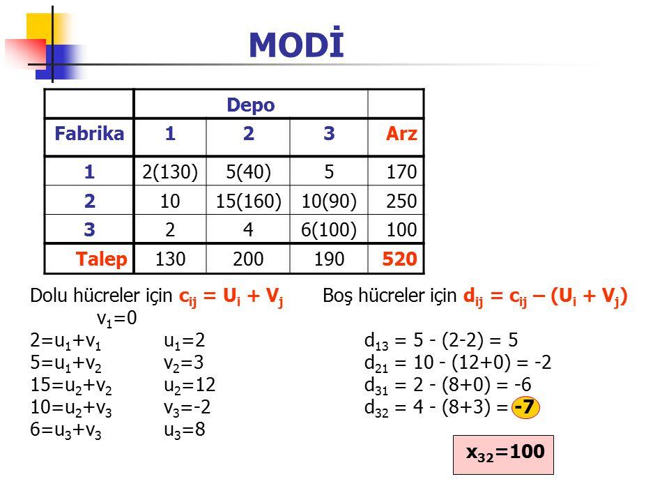MODİ Depo Fabrika123Arz 12(130)5(40)5170 21015(160)10(90)250 3246(100)100 Talep130200190520 Dolu hücreler için c ij = U i + V j Boş hücreler için d ij