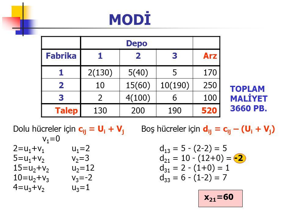 MODİ Depo Fabrika123Arz 12(130)5(40)5170 21015(60)10(190)250 324(100)6100 Talep130200190520 Dolu hücreler için c ij = U i + V j Boş hücreler için d ij