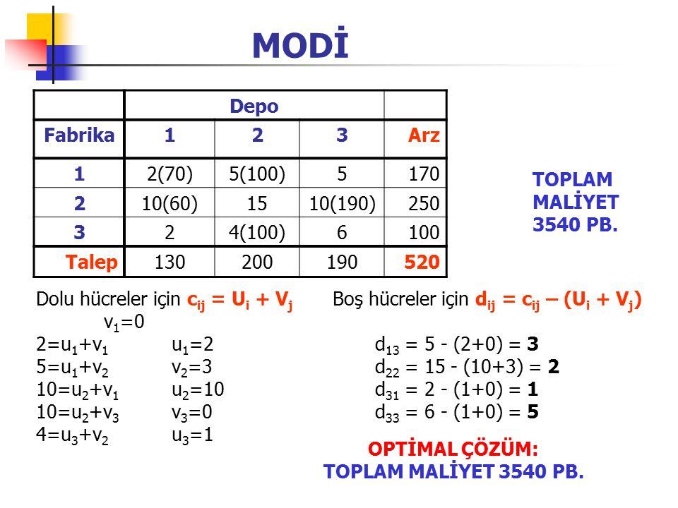 MODİ Depo Fabrika123Arz 12(70)5(100)5170 210(60)1510(190)250 324(100)6100 Talep130200190520 Dolu hücreler için c ij = U i + V j Boş hücreler için d ij