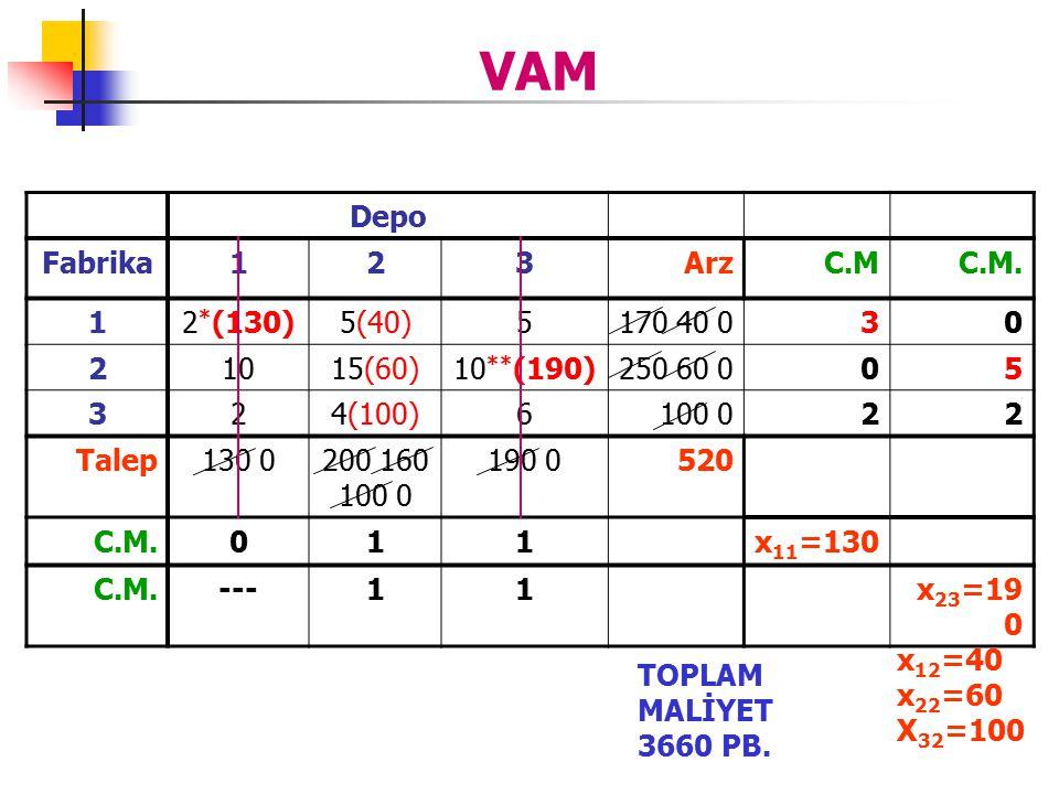 VAM Depo Fabrika123ArzC.MC.M. 12 * (130)5(40)5170 40 030 21015(60)10 ** (190)250 60 005 324(100)6100 022 Talep130 0200 160 100 0 190 0520 C.M.011x 11
