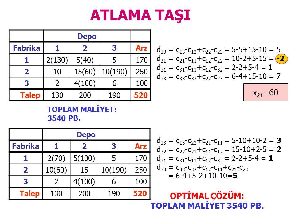 ATLAMA TAŞI Depo Fabrika123Arz 12(130)5(40)5170 21015(60)10(190)250 324(100)6100 Talep130200190520 d 13 = c 13 -c 12 +c 22 -c 23 = 5-5+15-10 = 5 d 21