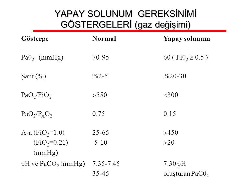 YAPAY SOLUNUM GEREKSİNİMİ GÖSTERGELERİ (gaz değişimi) GöstergeNormalYapay solunum Pa0 2 (mmHg)70-95 60 ( Fi0 2  0.5 ) Şant (%)%2-5%20-30 PaO 2 /FiO 2