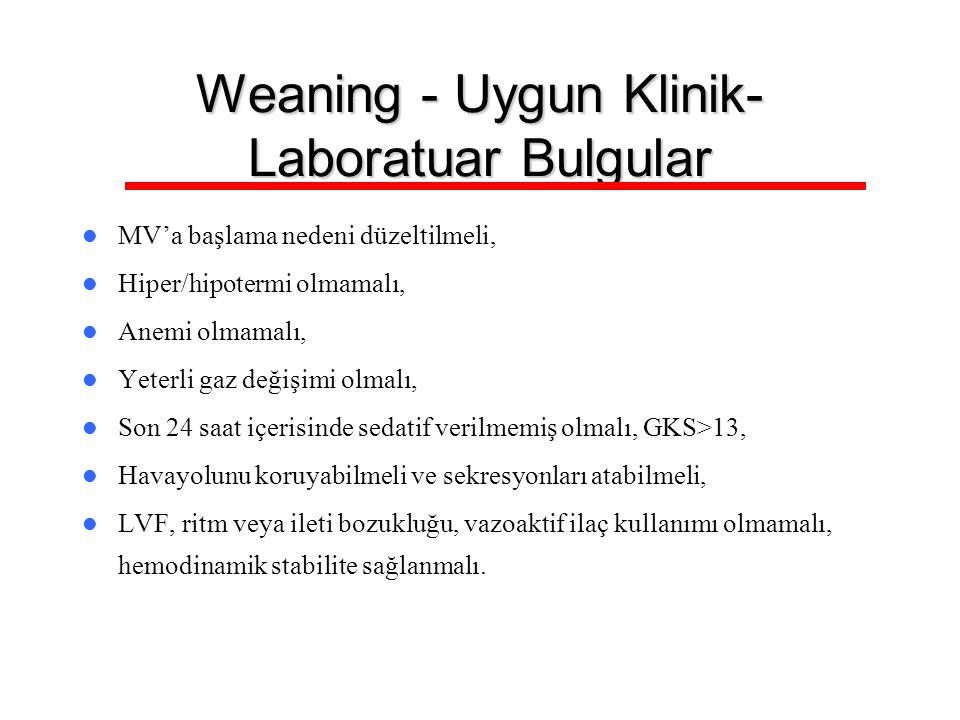 Weaning - Uygun Klinik- Laboratuar Bulgular MV'a başlama nedeni düzeltilmeli, Hiper/hipotermi olmamalı, Anemi olmamalı, Yeterli gaz değişimi olmalı, S