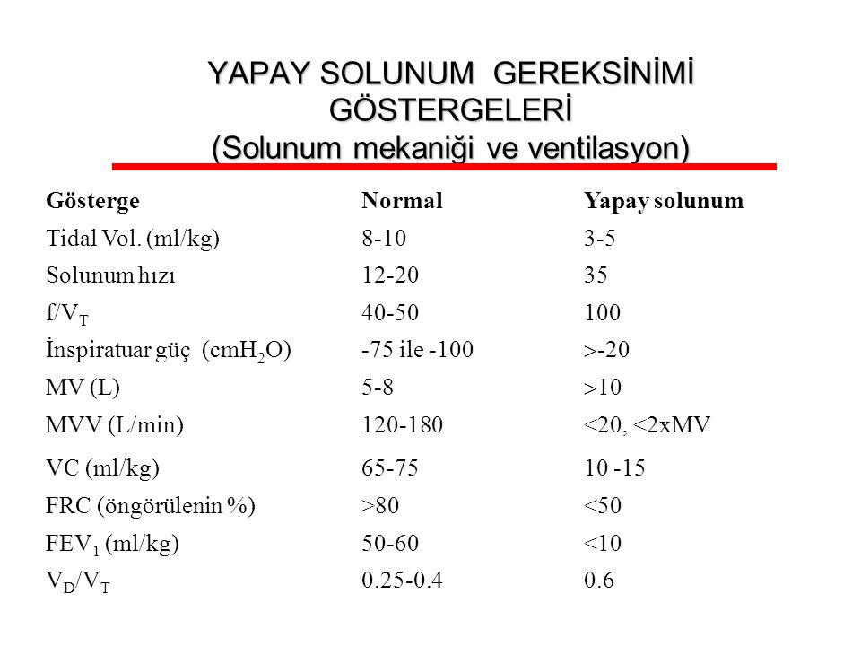YAPAY SOLUNUM GEREKSİNİMİ GÖSTERGELERİ (Solunum mekaniği ve ventilasyon) GöstergeNormalYapay solunum Tidal Vol. (ml/kg)8-103-5 Solunum hızı12-2035 f/V