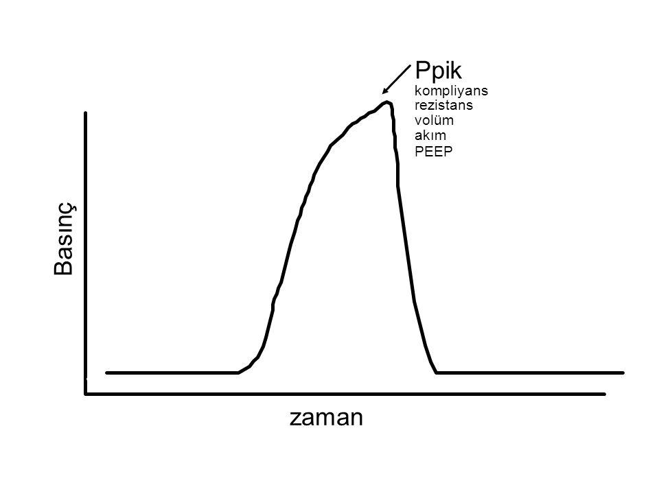 Basınç zaman Ppik kompliyans rezistans volüm akım PEEP