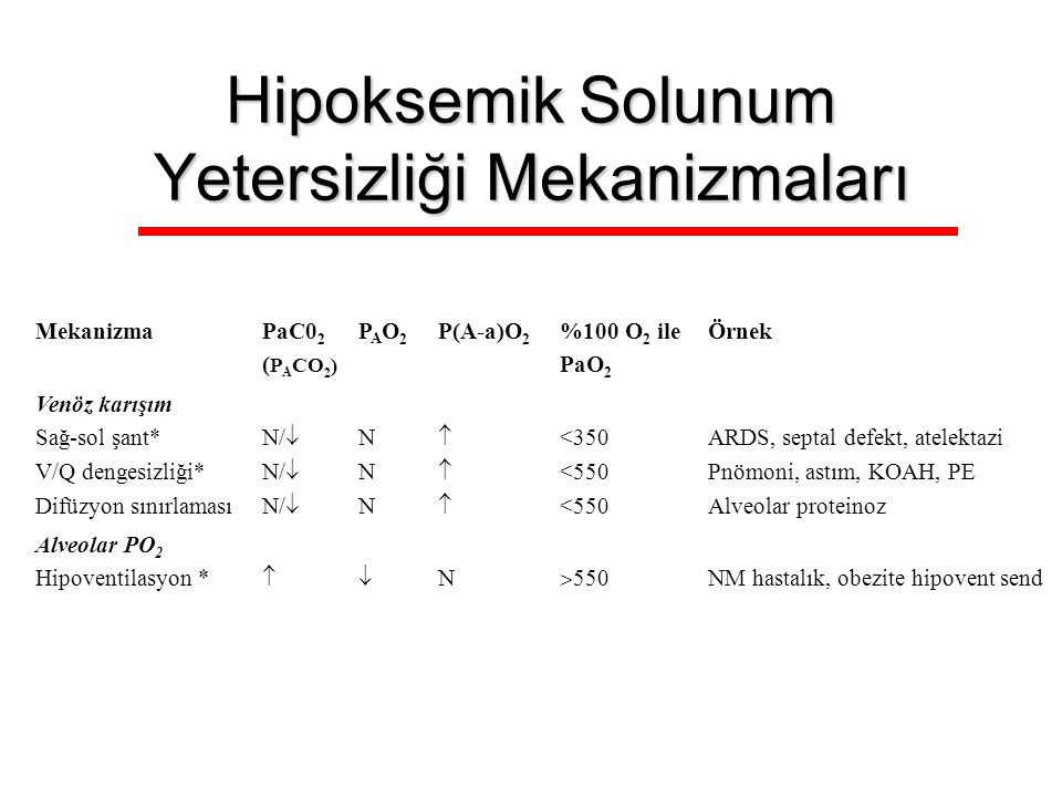 Hipoksemik Solunum Yetersizliği Mekanizmaları MekanizmaPaC0 2 ( P A CO 2 ) PAO2PAO2 P(A-a)O 2 %100 O 2 ile PaO 2 Örnek Venöz karışım Sağ-sol şant* V/Q