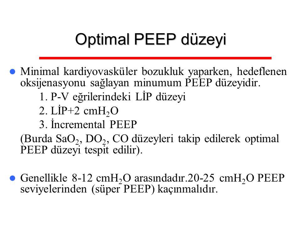 Optimal PEEP düzeyi Minimal kardiyovasküler bozukluk yaparken, hedeflenen oksijenasyonu sağlayan minumum PEEP düzeyidir. 1. P-V eğrilerindeki LİP düze