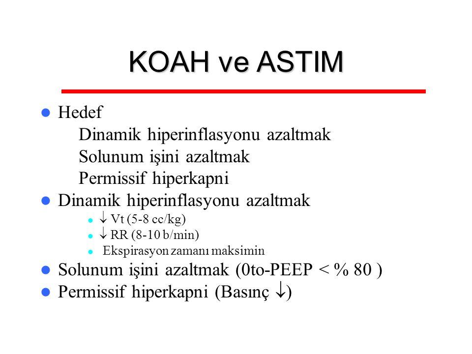 KOAH ve ASTIM Hedef – Dinamik hiperinflasyonu azaltmak – Solunum işini azaltmak – Permissif hiperkapni Dinamik hiperinflasyonu azaltmak  Vt (5-8 cc/k