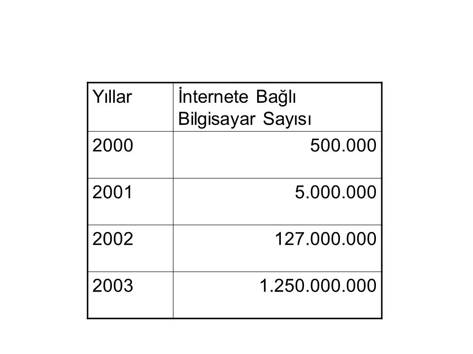 Yıllarİnternete Bağlı Bilgisayar Sayısı 2000500.000 20015.000.000 2002127.000.000 20031.250.000.000
