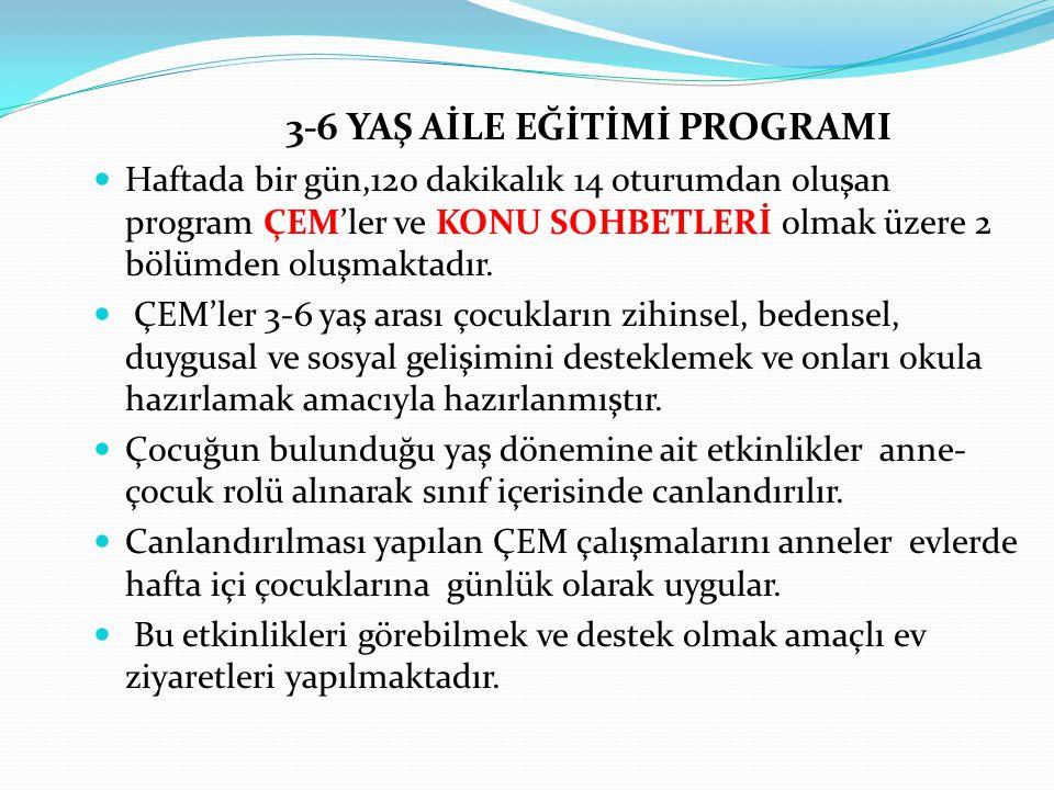 3-6 YAŞ AİLE EĞİTİMİ PROGRAMI Haftada bir gün,120 dakikalık 14 oturumdan oluşan program ÇEM'ler ve KONU SOHBETLERİ olmak üzere 2 bölümden oluşmaktadır