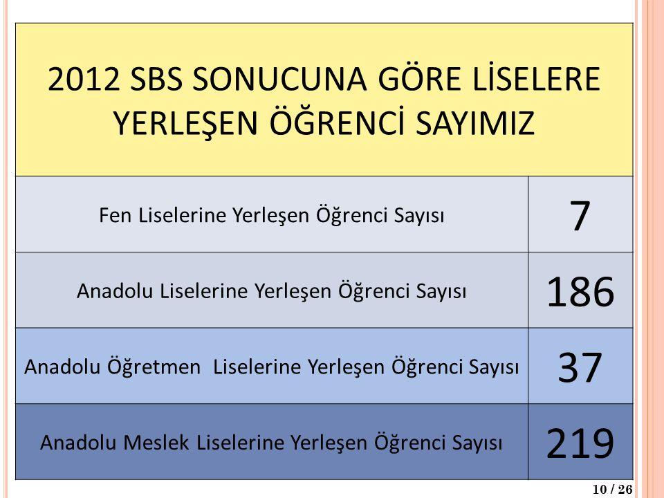 2012 SBS SONUCUNA GÖRE LİSELERE YERLEŞEN ÖĞRENCİ SAYIMIZ Fen Liselerine Yerleşen Öğrenci Sayısı 7 Anadolu Liselerine Yerleşen Öğrenci Sayısı 186 Anado