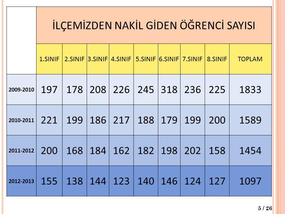 İLÇEMİZDEN NAKİL GİDEN ÖĞRENCİ SAYISI 1.SINIF2.SINIF3.SINIF4.SINIF5.SINIF6.SINIF7.SINIF8.SINIFTOPLAM 2009-2010 1971782082262453182362251833 2010-2011
